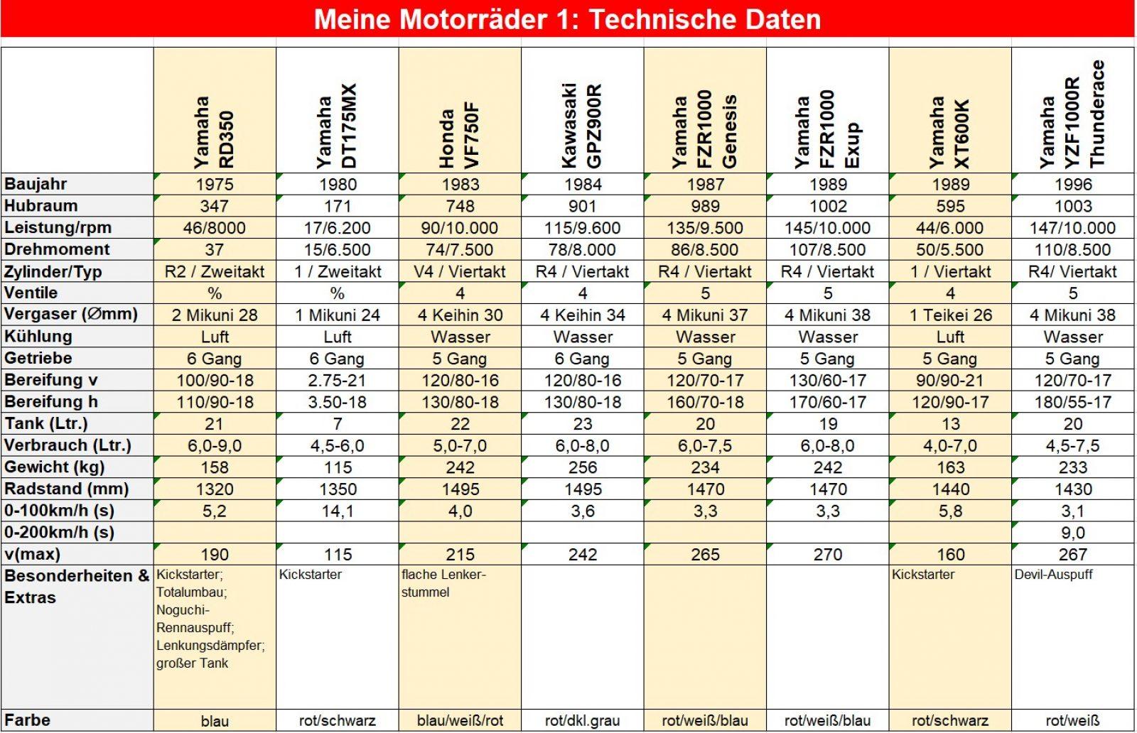 00 Technische Daten_S01