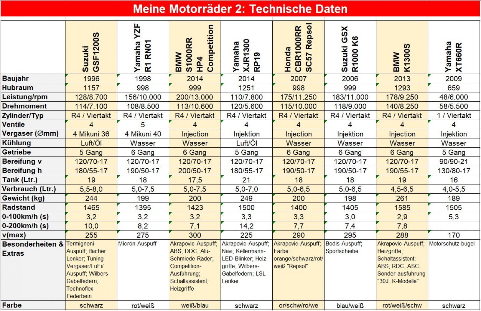 00 Technische Daten_S02