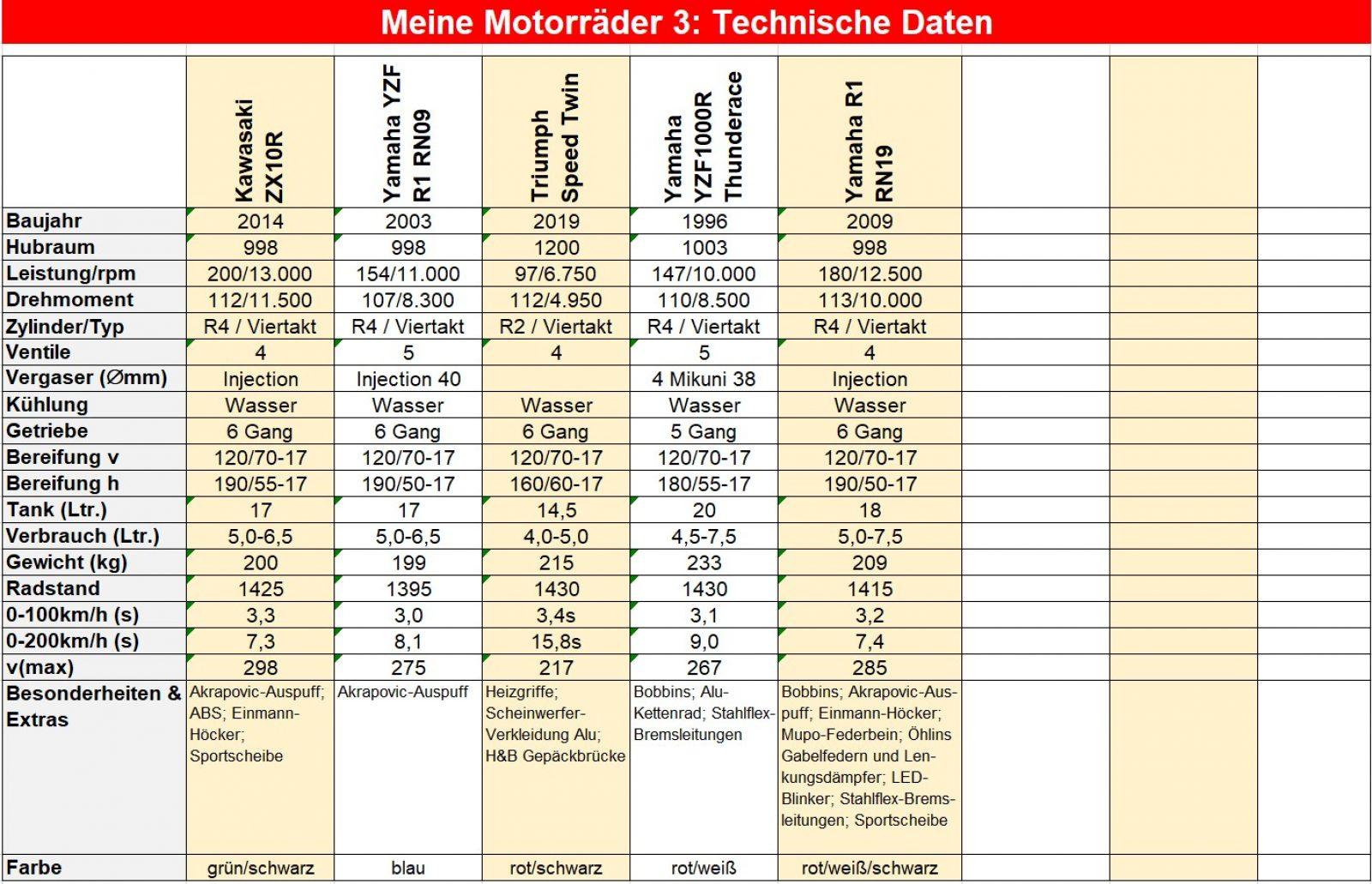 00 Technische Daten_S03