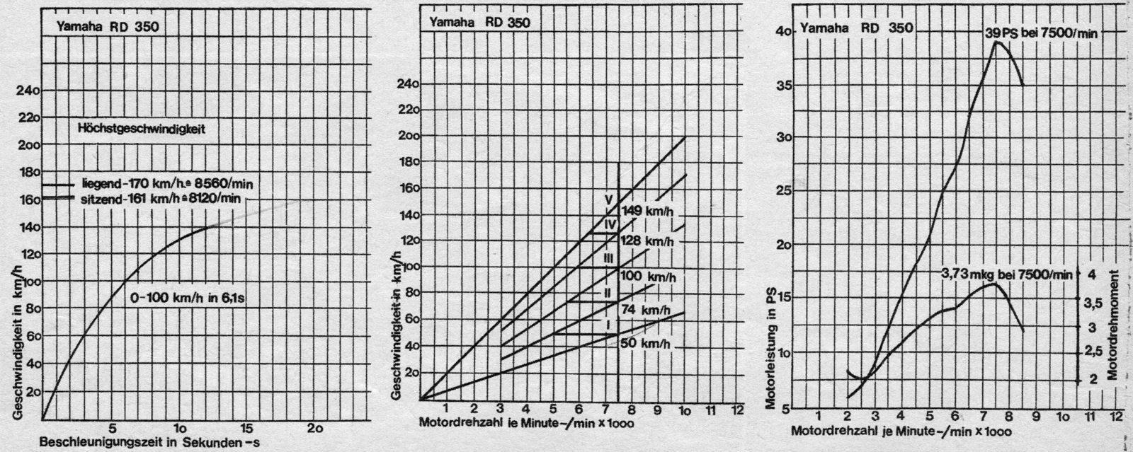 1974 Yamaha RD350 Diagramme